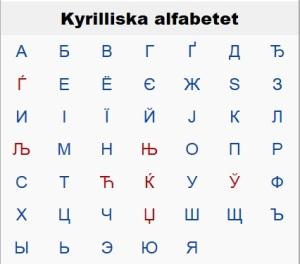 Det ryska alfabetets bokstäver