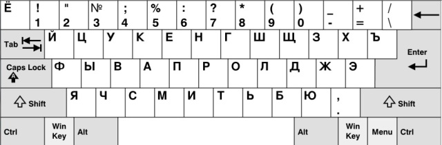 Ryskt tangentbord
