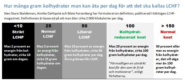 Definition LCHF